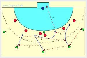 Snabb tempo och riktnings ändring som kan öppna Cocks försvar.