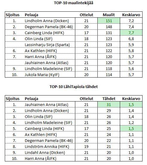 2014-03 top-10 listorna