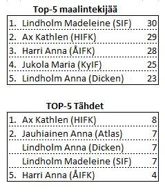 2014-03 top-5 listorna