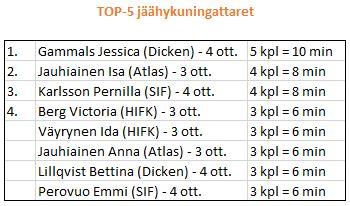2014-04 välierien top-5 jäähykuningattaret