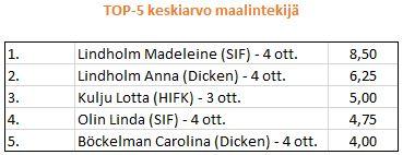 2014-04 välierien top-5 maalintekijää keskiarvolla