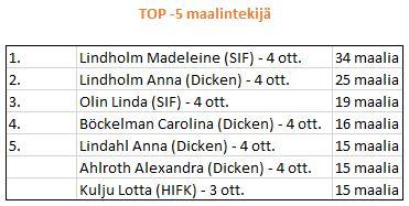 2014-04 välierien top-5 maalintekijää
