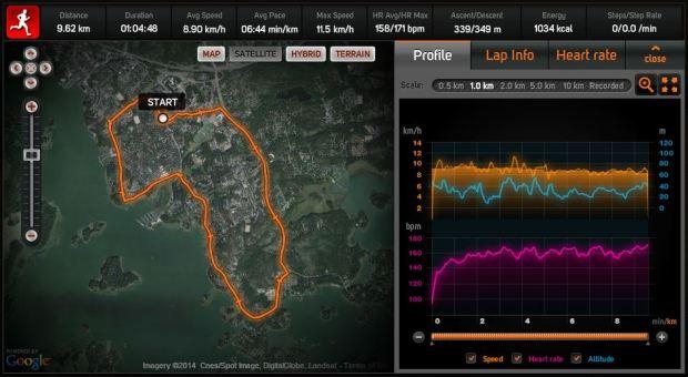 MNR 2014, 9.68km