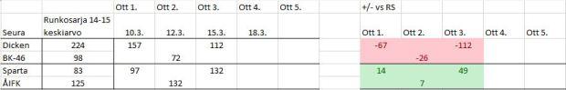 2015-03-18 NSM molemmat sarjat tilanne