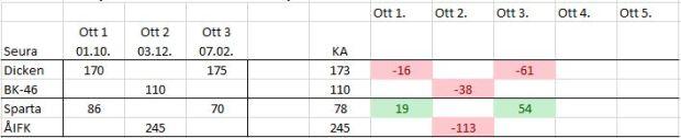 2015-03-18 NSM seurojen keskinäiset luvut