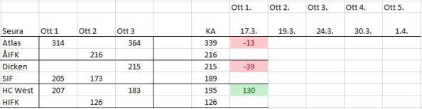 2015-03-18 seurojen keskinäiset luvut