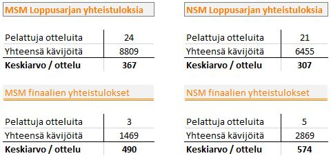 2015-05-11 MSM vs NSM kävijämäärät